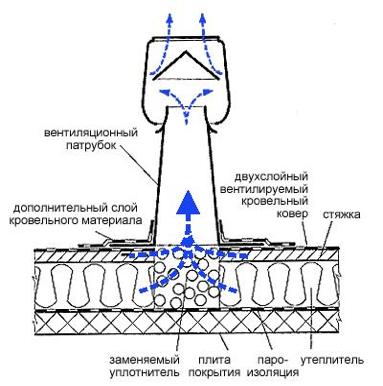 Аэратор кровельный для металлочерепицы